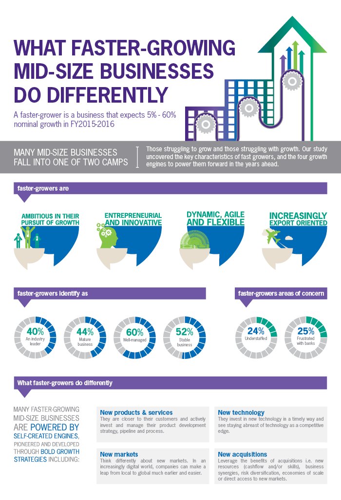 What faster growing mid-size businesses do differently infographic