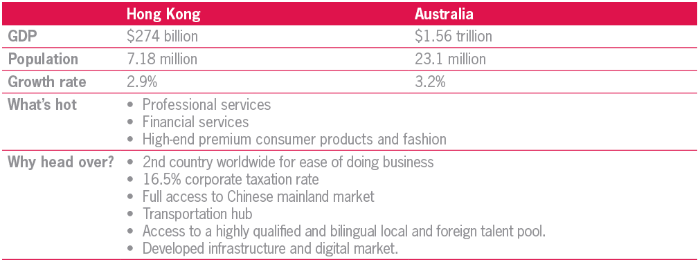 Comparison of Hong Kong and Australia across key statistics