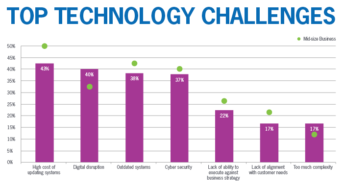 Top technology challenges graph